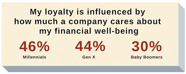 My loyalty is influenced by how much a company cares about my financial well-being 46%25 of Millennials, 44%25 of Gen X, and 30%25 of Baby Boomers