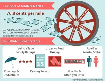 Cost of maintenance and insurance